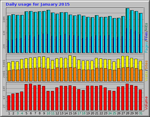 HTTP Usage Statistics for ftp jaist ac jp - January 2015