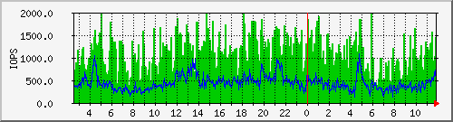 IOPS (SSD)